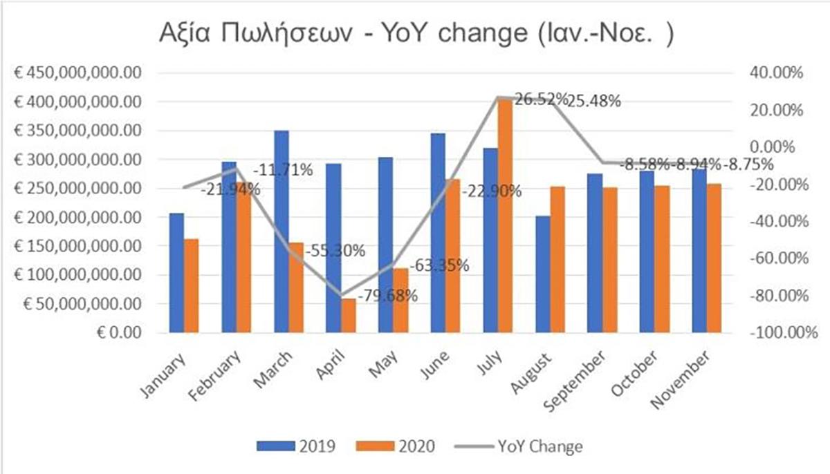 Παγκύπρια Ανασκόπηση της Αγοράς Ακινήτων το 2020